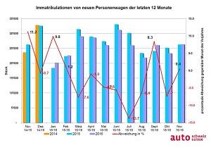 Grafik Auto-Markt letzte 12 Monate obs auto schweiz